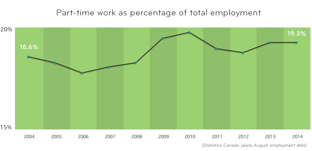 1pt-employ-percentage-graph-0.png