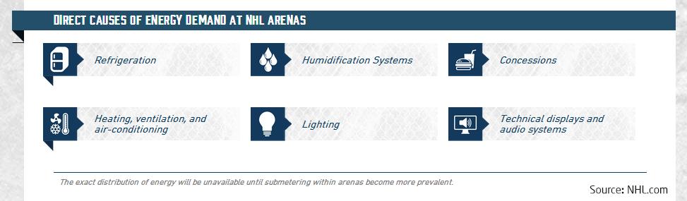 2nhl-energydemands-arenas.png