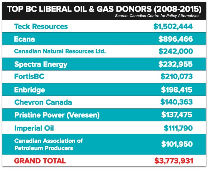 BCliberal-oilgas-donors.jpg