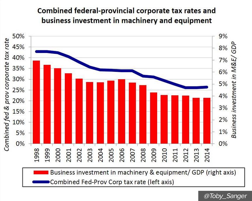 CIT-bizinvestment-chart.png