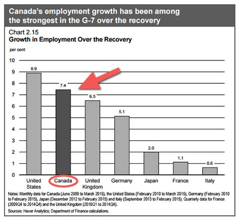 G7-jobcreation-chartbudget.jpg