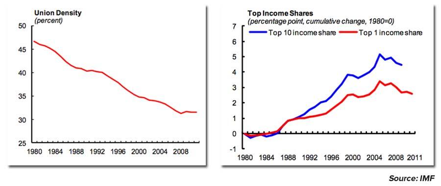 IMF-unions-topincome-charts.jpg