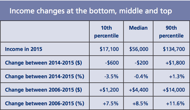 Income_changes_at_the_bottom__middle_and_top.png
