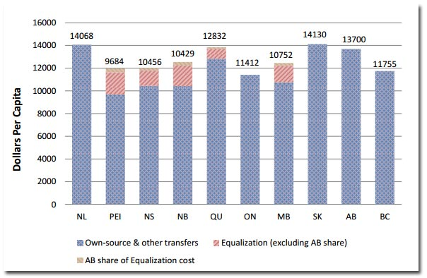 alberta-equalization.jpg