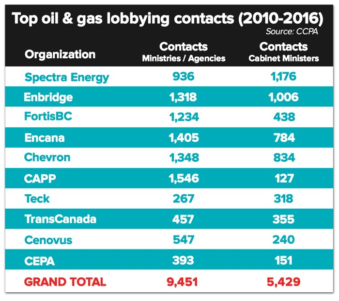 bc-top-lobbying-contacts.jpg