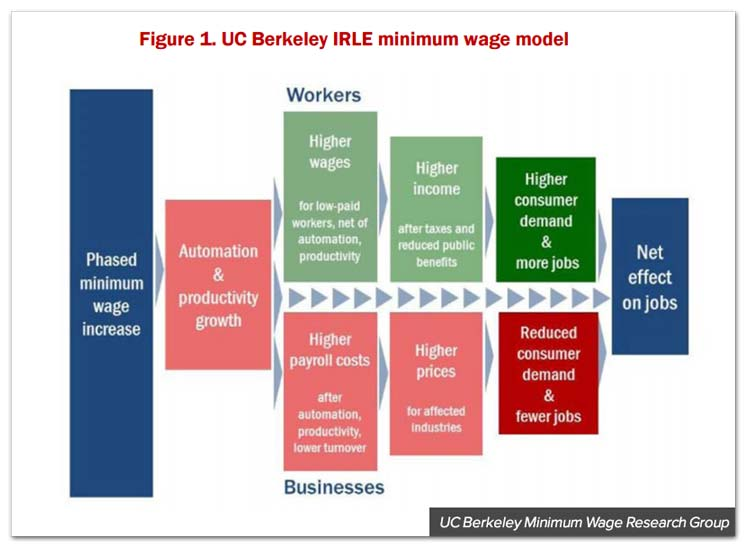 berkeley-minwage-model.jpg