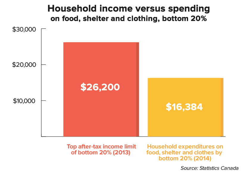 bottom20-income-spending-chart.png