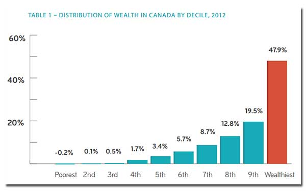 broadbent-wealthconcentration-graph.jpg