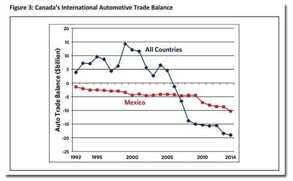 canada-auto-trade-balance.jpg