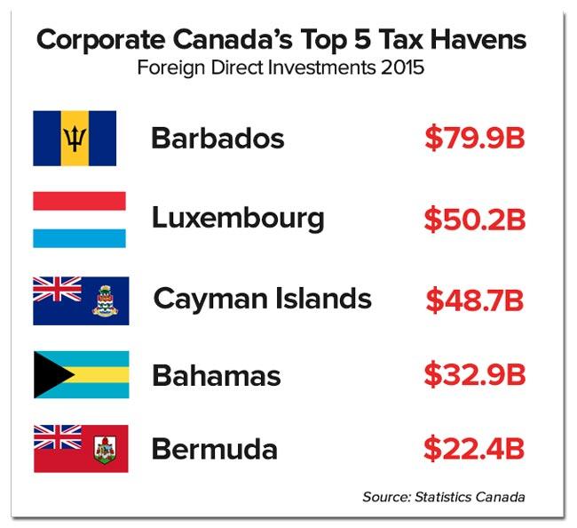 canada-top5taxhavens-2015.jpg