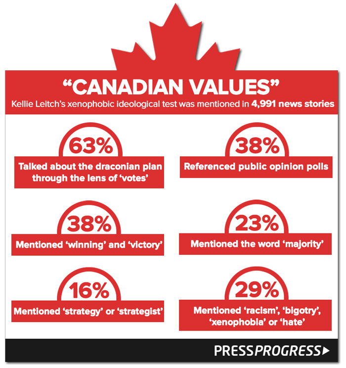 canadianvalues-lexicalchain.png