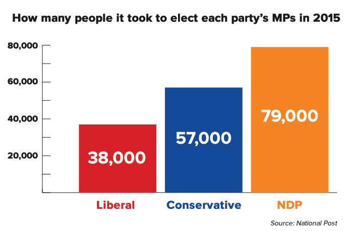chart-people-to-party.png