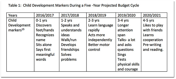 child-development-budgetcycle.jpg