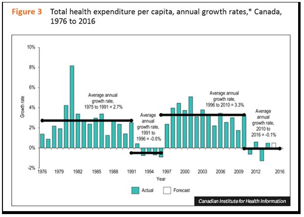 cihi-totalspending.png