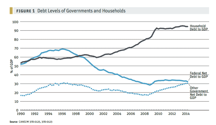 debt-levels-of-gov-and-households-web.png