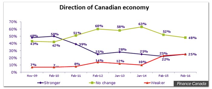 direction-canadian-economy-finac.jpg