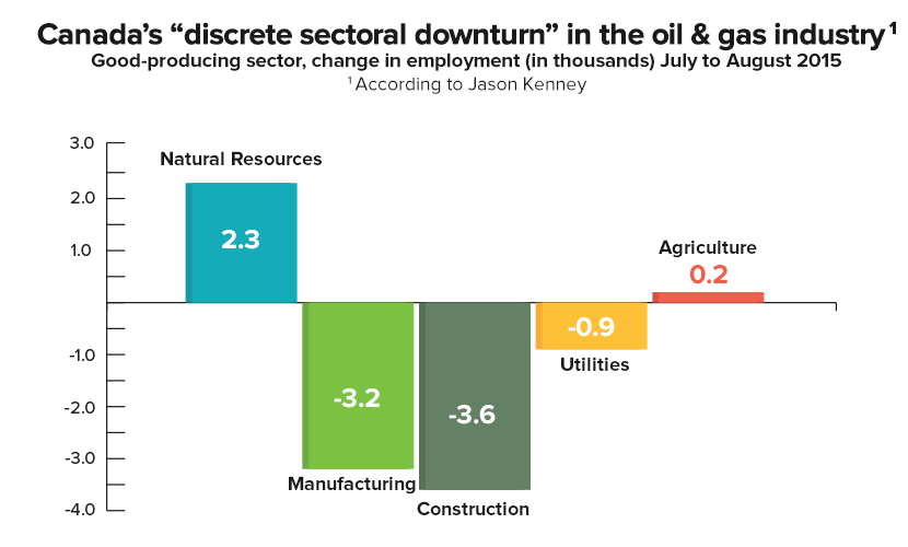 discrete-sectoral-downturn.png