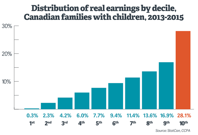 distribution-realearnings-canada.png