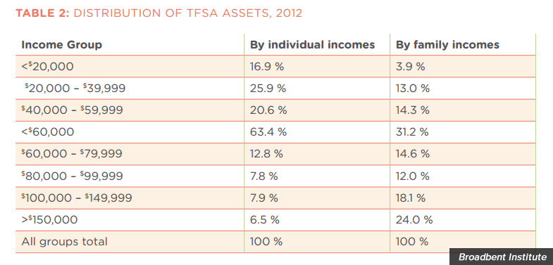distribution-tfsa-assets.png
