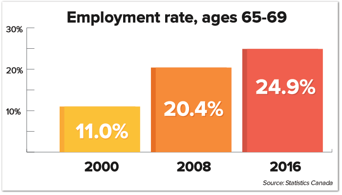 employmentrate-ages-65-69.png