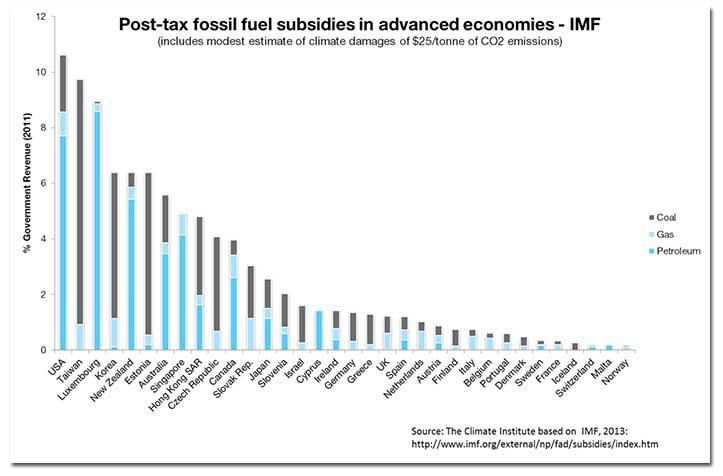 fossilfuel-subsidies-graph.jpg