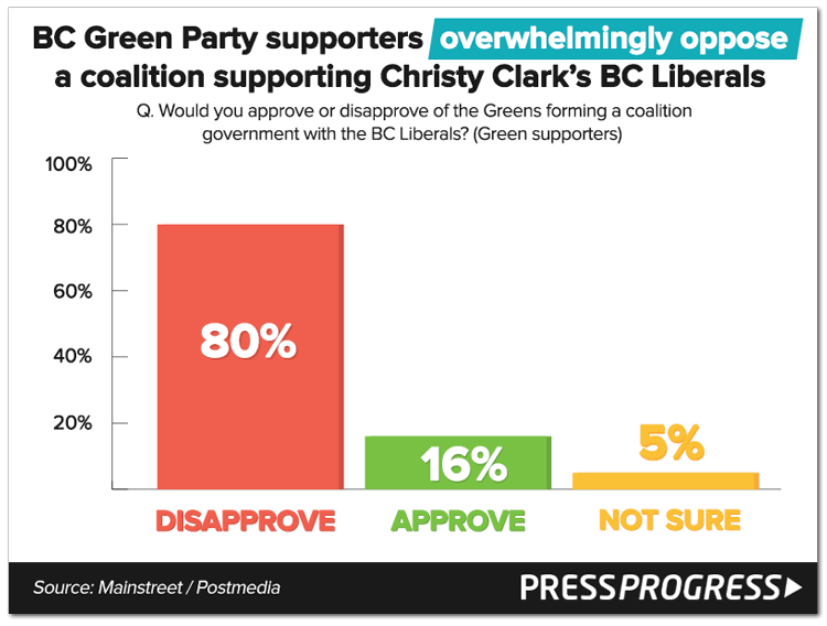 greensupportes-bcliberal-coalition.png