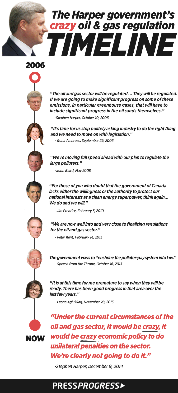 harpers-crazy-oil-gas-timeline.png