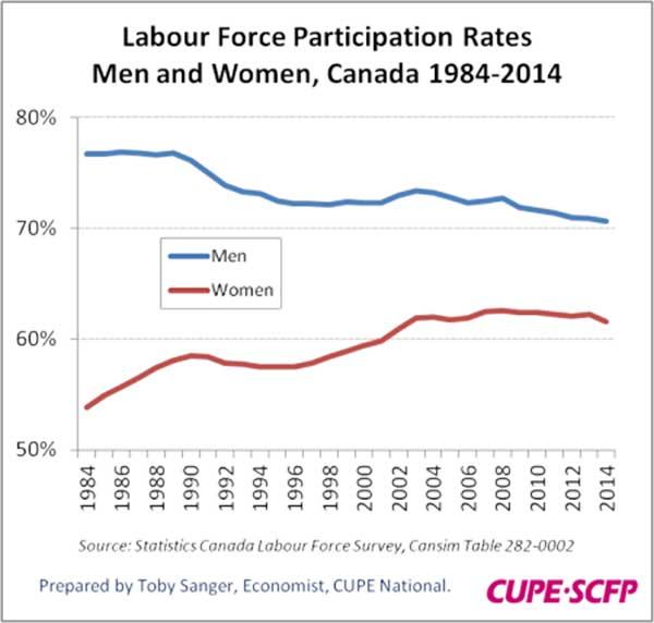 lfparticipation-gender-842014.jpg