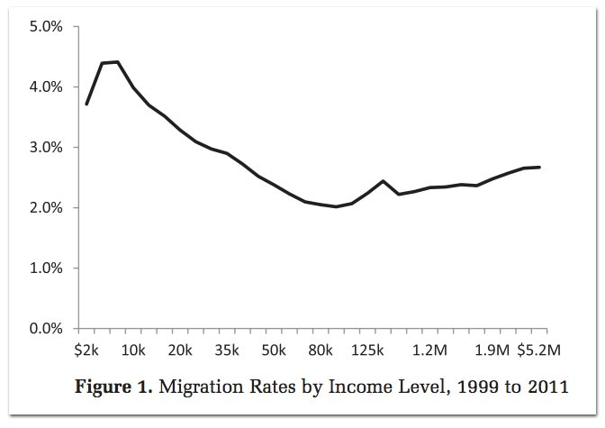 migration-income.jpg
