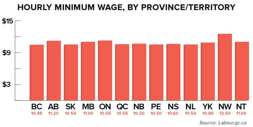 minimumwage-province.png