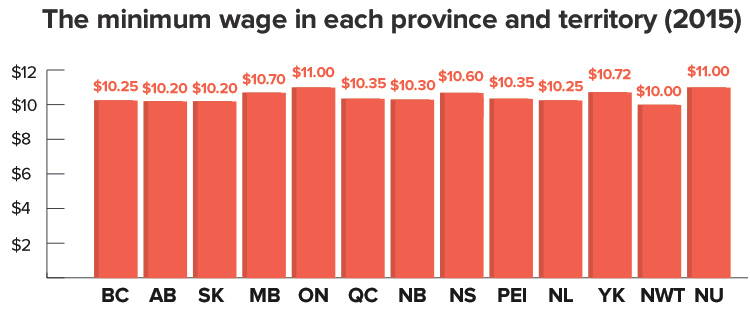 minwage-provinces.png