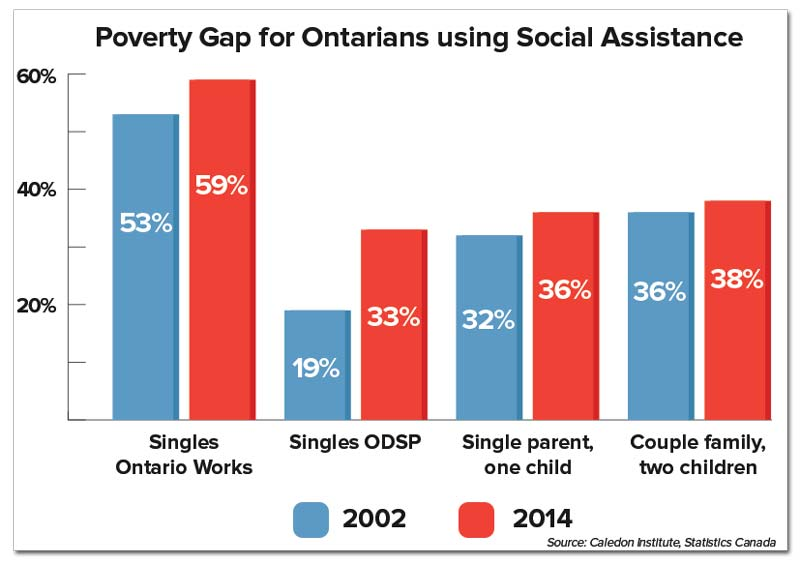 ontario-povertygap-socialassistance.jpg