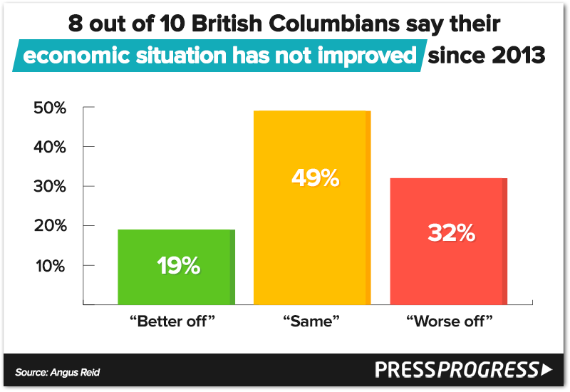poll-bc-economicsituation.png