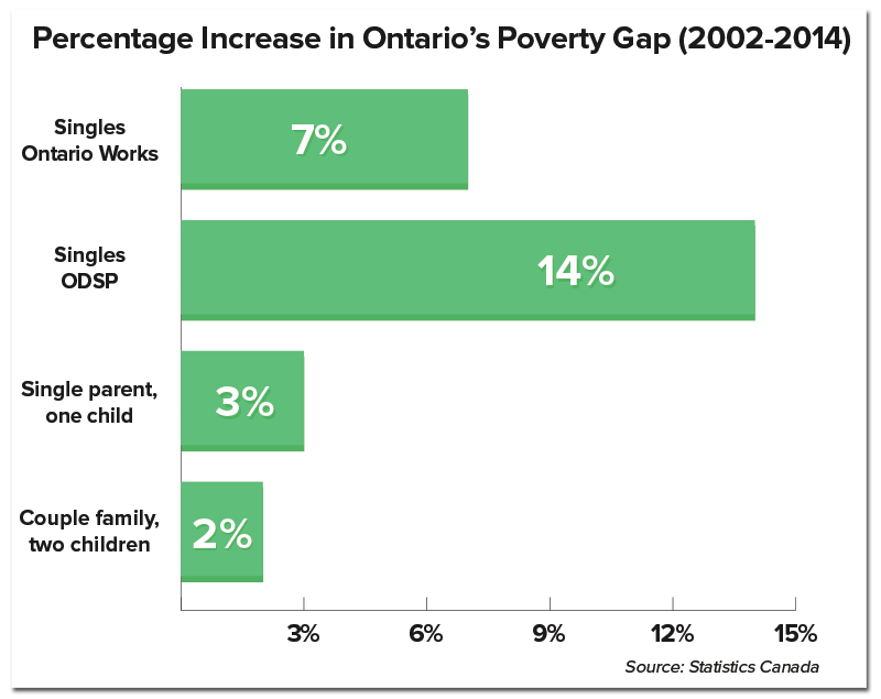 povertygap-ontario-increase.png