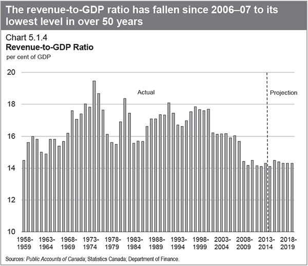 revenue-to-gdp-lowestever.png