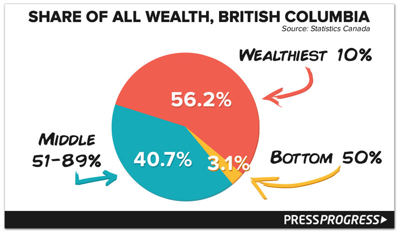 share-of-wealth-bc.jpg
