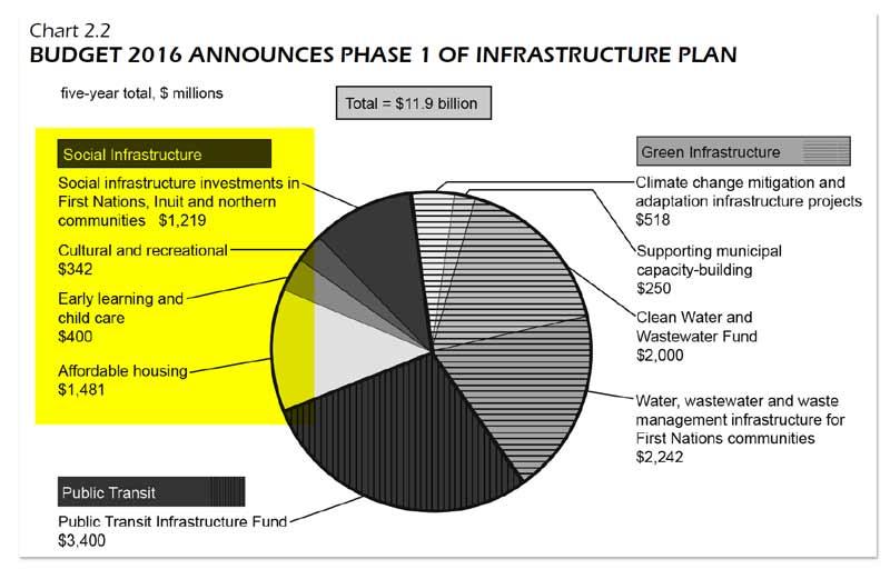 social-infrastructure-chart.jpg