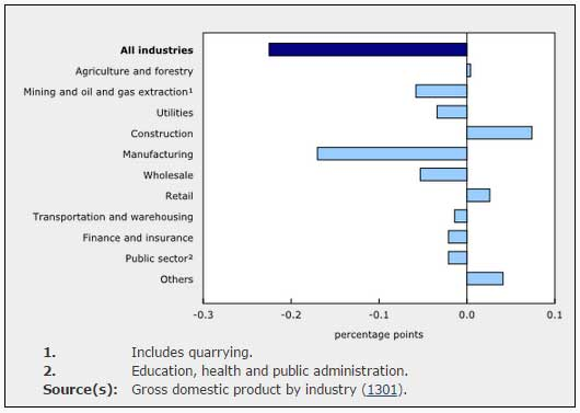 statcan-sectors-gdp.jpg