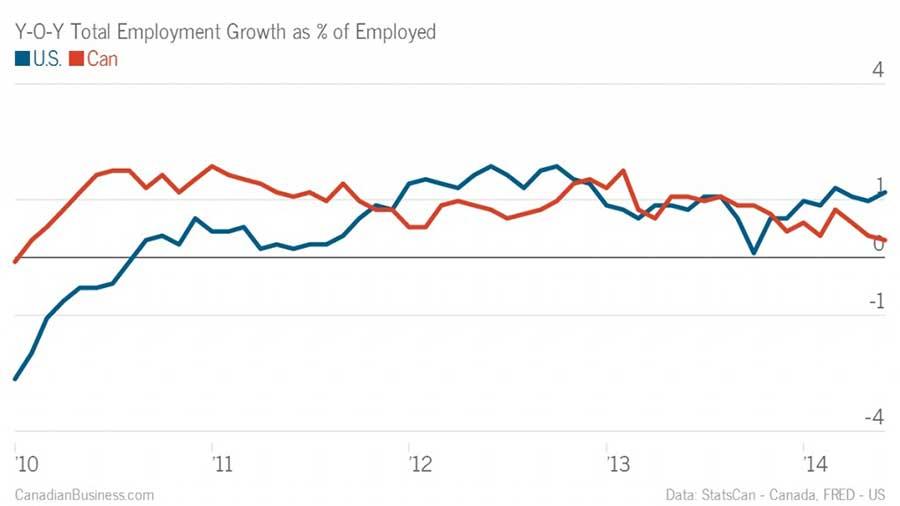 us-canada-employment.jpg