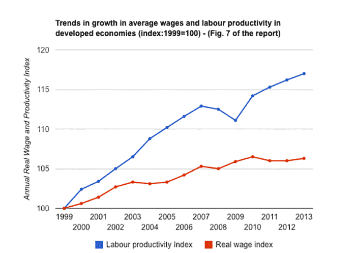 wages-vs-prod-screen-shot-2015-03-31-at-10.46.05-am.png